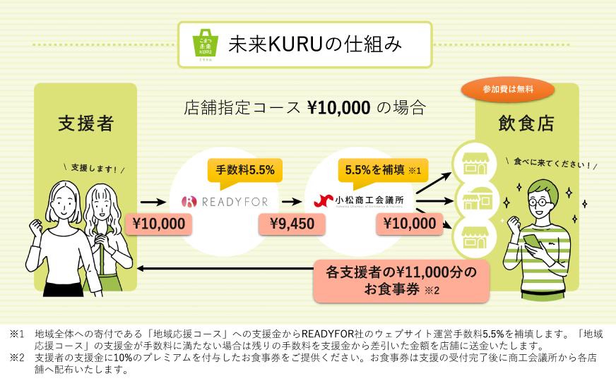 「未来KURU」の仕組み
